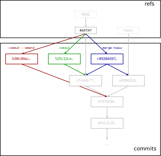 Committing to the git repository
